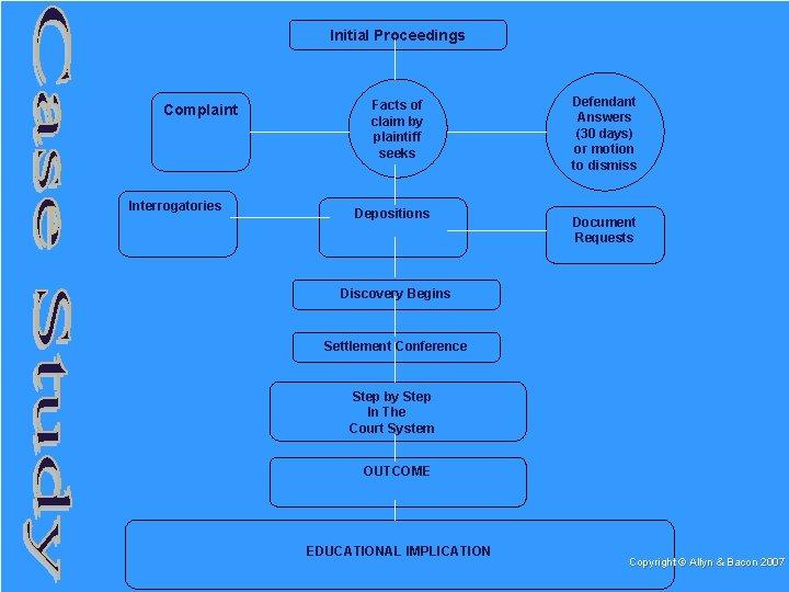 Initial Proceedings Complaint Interrogatories Facts of claim by plaintiff seeks Depositions Defendant Answers (30