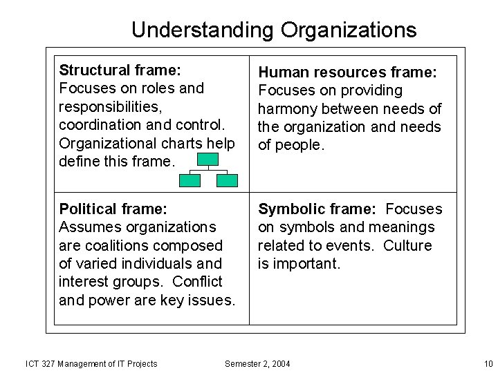 Understanding Organizations Structural frame: Focuses on roles and responsibilities, coordination and control. Organizational charts