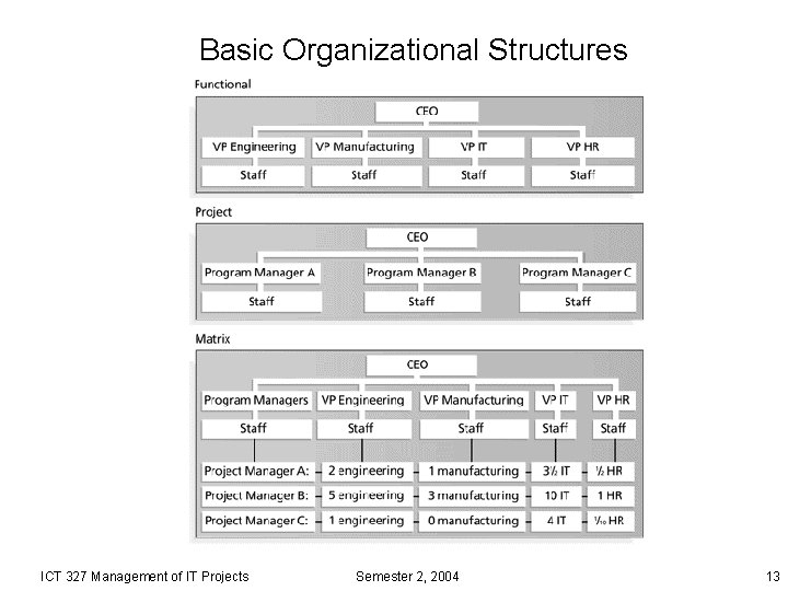 Basic Organizational Structures ICT 327 Management of IT Projects Semester 2, 2004 13