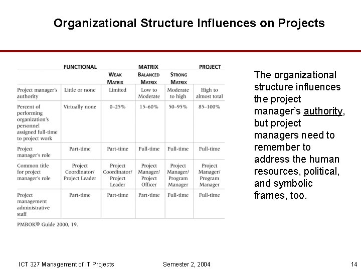 Organizational Structure Influences on Projects The organizational structure influences the project manager's authority, but