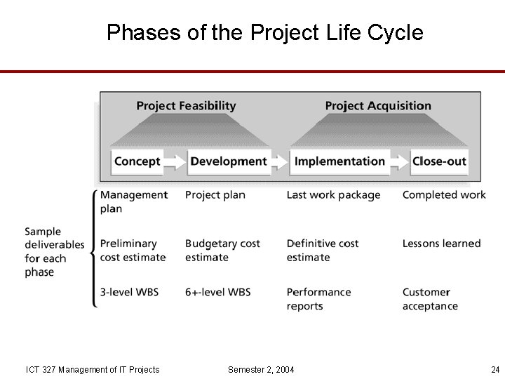 Phases of the Project Life Cycle ICT 327 Management of IT Projects Semester 2,