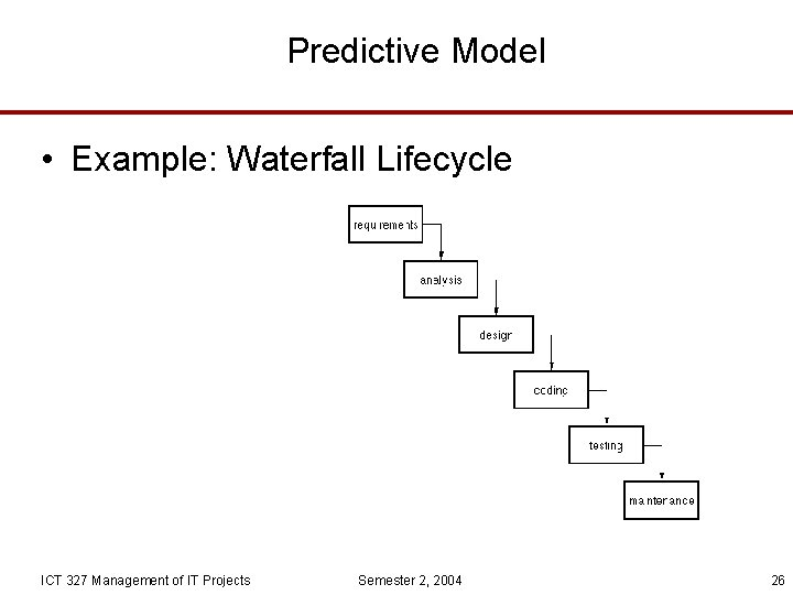 Predictive Model • Example: Waterfall Lifecycle ICT 327 Management of IT Projects Semester 2,