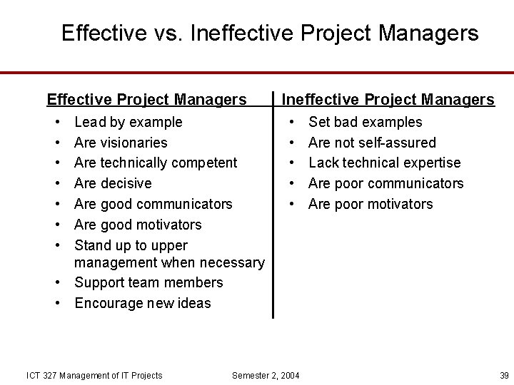Effective vs. Ineffective Project Managers Effective Project Managers • • Lead by example Are