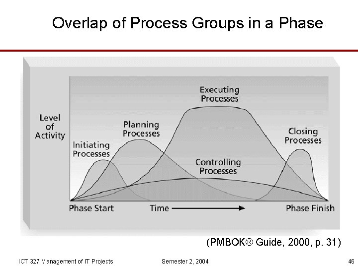Overlap of Process Groups in a Phase (PMBOK® Guide, 2000, p. 31) ICT 327