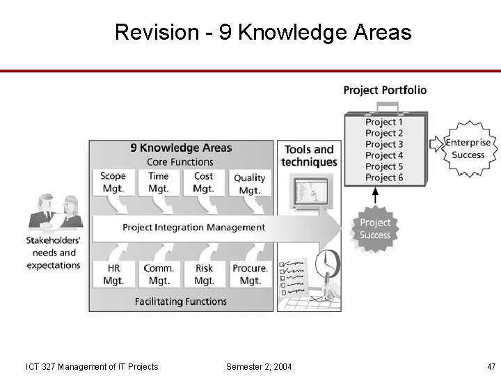 Revision - 9 Knowledge Areas ICT 327 Management of IT Projects Semester 2, 2004