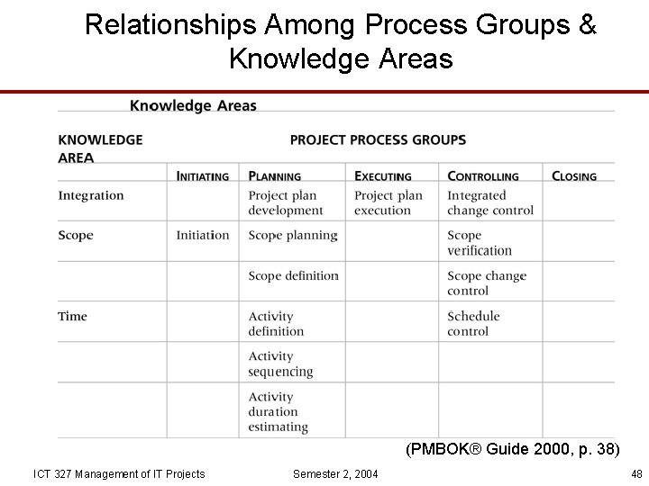 Relationships Among Process Groups & Knowledge Areas (PMBOK® Guide 2000, p. 38) ICT 327