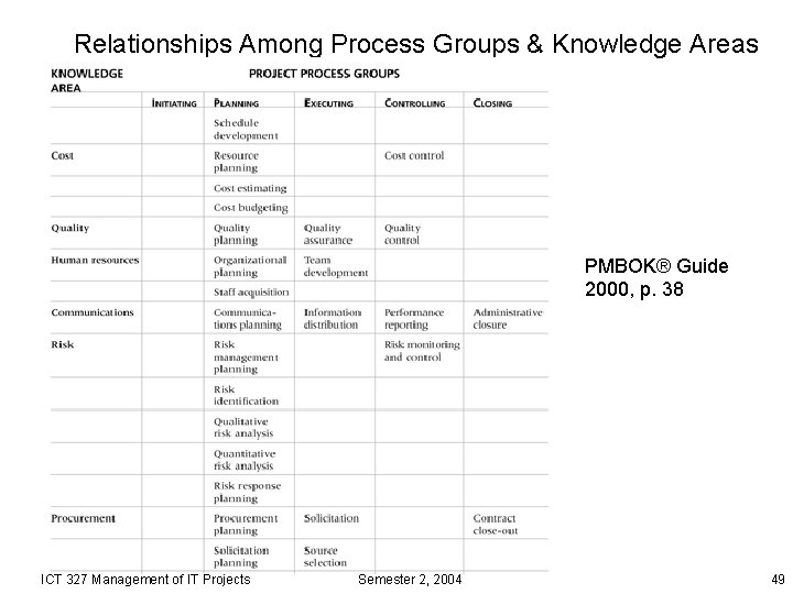 Relationships Among Process Groups & Knowledge Areas PMBOK® Guide 2000, p. 38 ICT 327