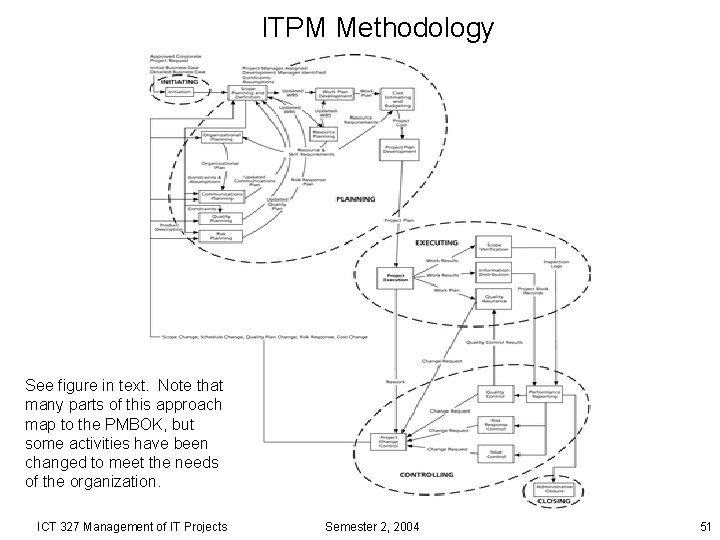 ITPM Methodology See figure in text. Note that many parts of this approach map