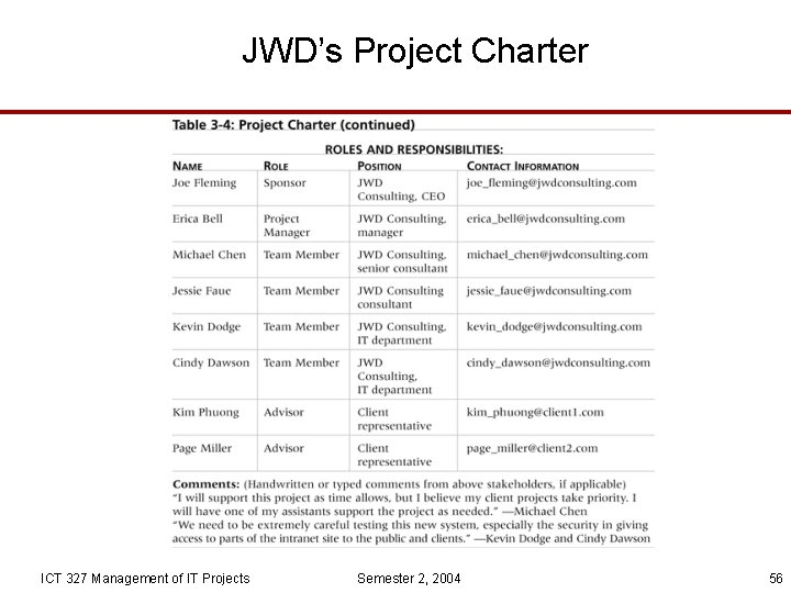 JWD's Project Charter ICT 327 Management of IT Projects Semester 2, 2004 56