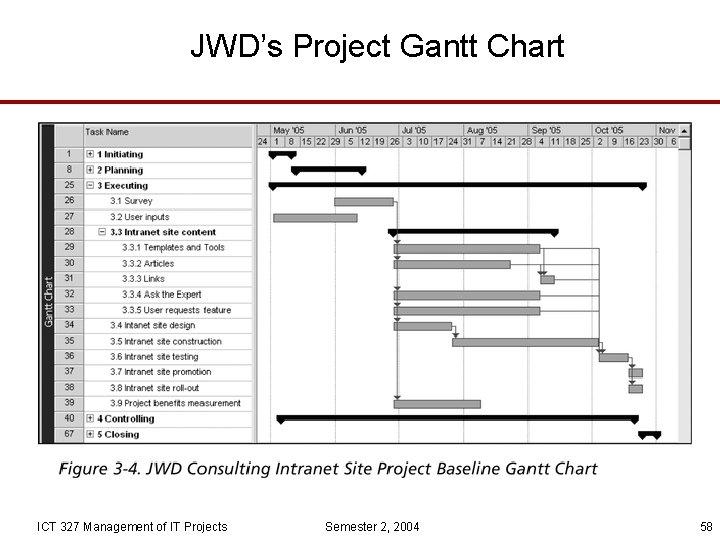 JWD's Project Gantt Chart ICT 327 Management of IT Projects Semester 2, 2004 58