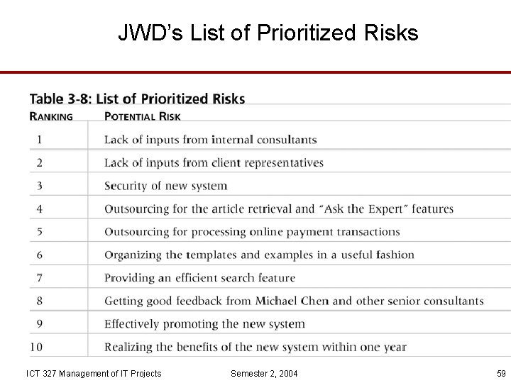 JWD's List of Prioritized Risks ICT 327 Management of IT Projects Semester 2, 2004