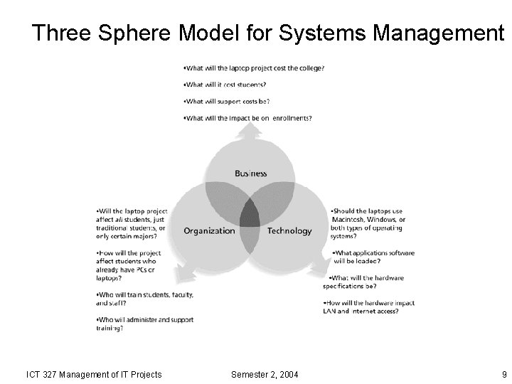 Three Sphere Model for Systems Management ICT 327 Management of IT Projects Semester 2,