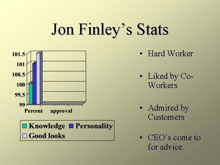 Jon Finley's Stats • Hard Worker • Liked by Co. Workers • Admired by