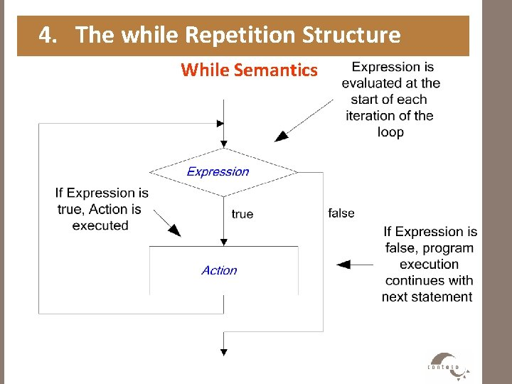 4. The while Repetition Structure While Semantics