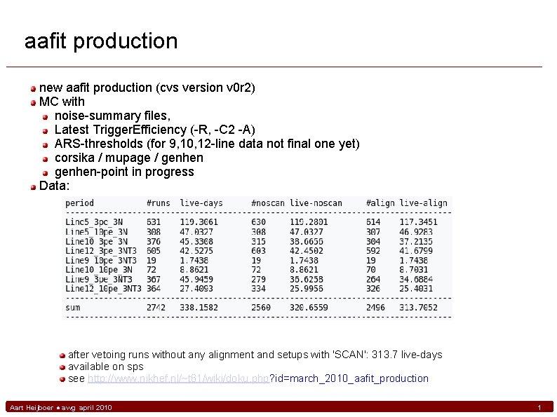 aafit production new aafit production (cvs version v 0 r 2) MC with noise-summary