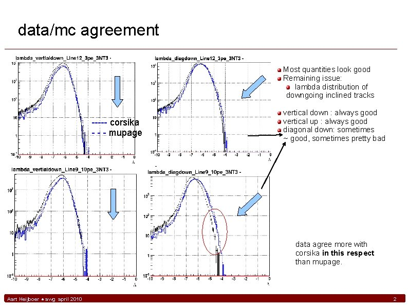 data/mc agreement Most quantities look good Remaining issue: lambda distribution of downgoing inclined tracks