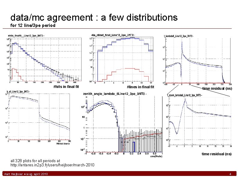 data/mc agreement : a few distributions for 12 line/3 pe period #hits in final