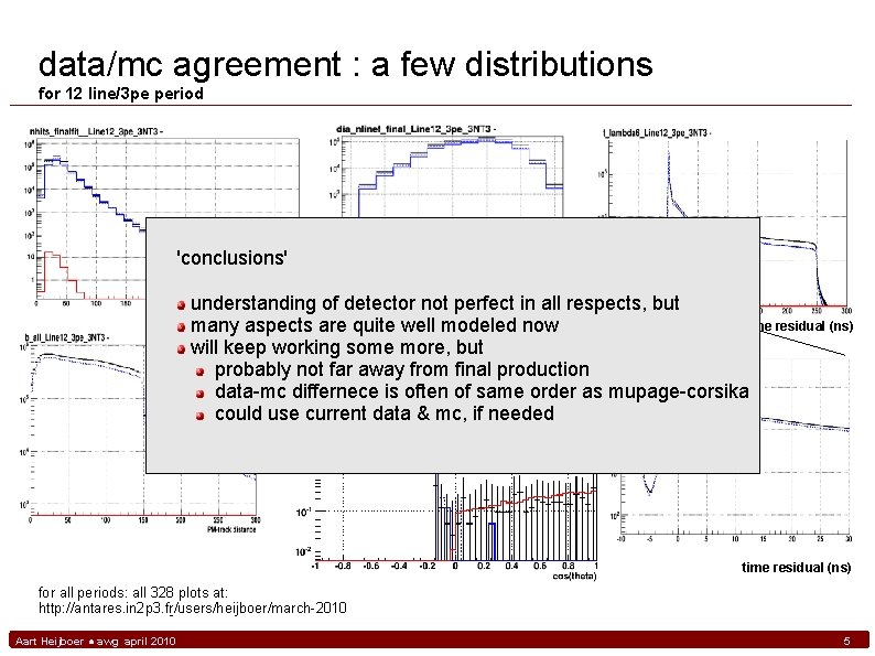 data/mc agreement : a few distributions for 12 line/3 pe period 'conclusions' understanding of