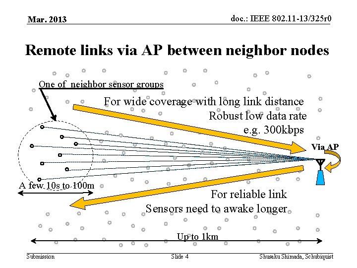 doc. : IEEE 802. 11 -13/325 r 0 Mar. 2013 Remote links via AP