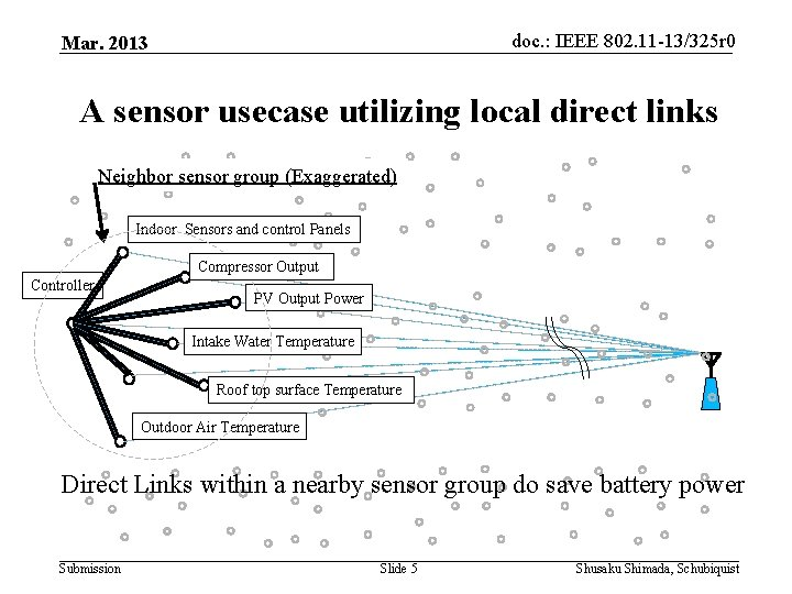 doc. : IEEE 802. 11 -13/325 r 0 Mar. 2013 A sensor usecase utilizing