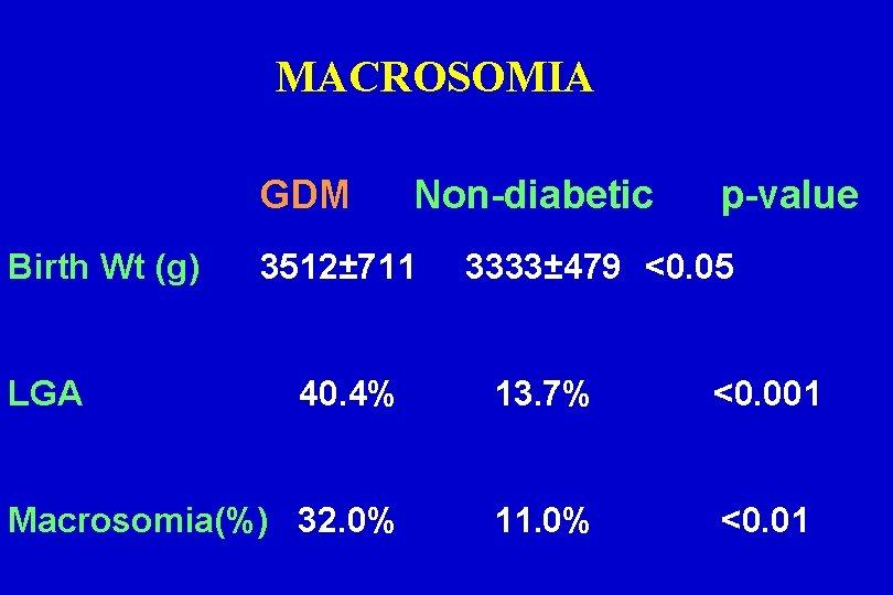 MACROSOMIA GDM Birth Wt (g) LGA Non-diabetic 3512± 711 p-value 3333± 479 <0. 05