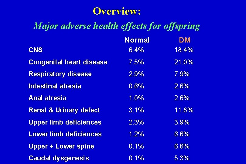 Overview: Major adverse health effects for offspring Normal DM CNS 6. 4% 18. 4%