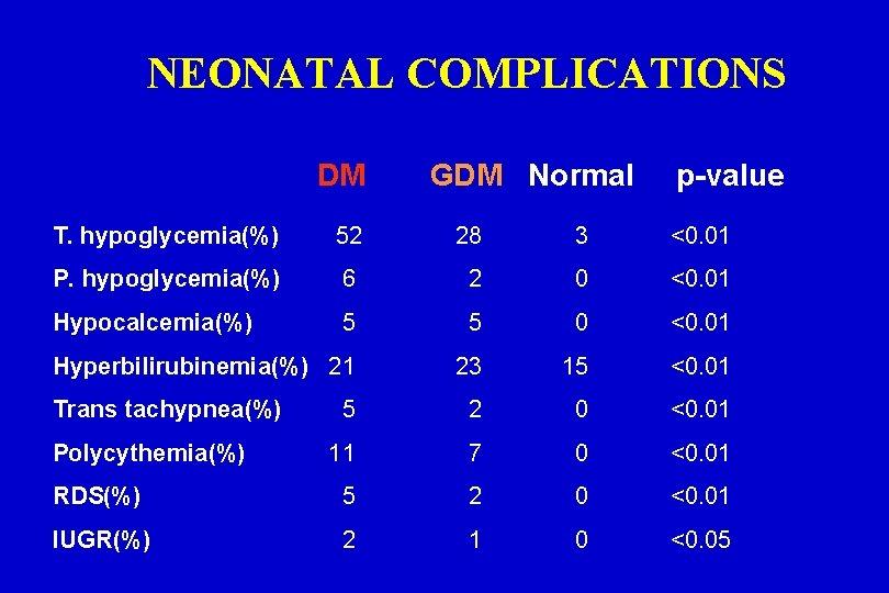 NEONATAL COMPLICATIONS DM GDM Normal p-value T. hypoglycemia(%) 52 28 3 <0. 01 P.