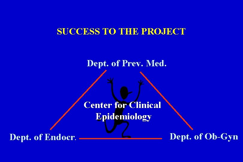 SUCCESS TO THE PROJECT Dept. of Prev. Med. Center for Clinical Epidemiology Dept. of