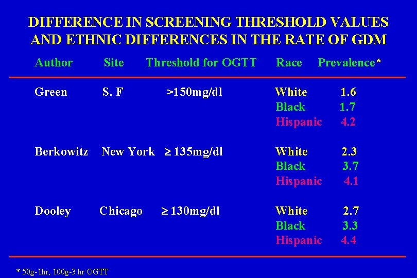 DIFFERENCE IN SCREENING THRESHOLD VALUES AND ETHNIC DIFFERENCES IN THE RATE OF GDM Author