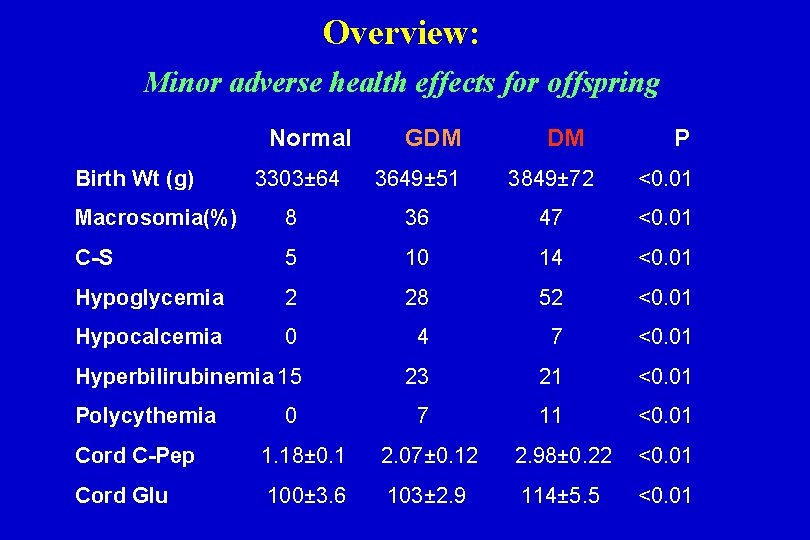 Overview: Minor adverse health effects for offspring Normal Birth Wt (g) GDM DM P