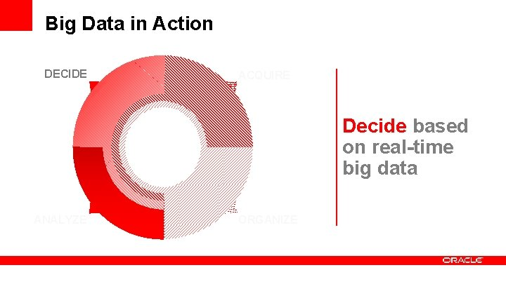 Big Data in Action DECIDE ACQUIRE Decide based on real-time big data ANALYZE ORGANIZE