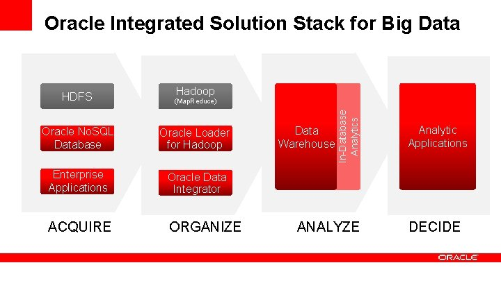 Oracle Integrated Solution Stack for Big Data (Map. Reduce) Oracle No. SQL Database Oracle