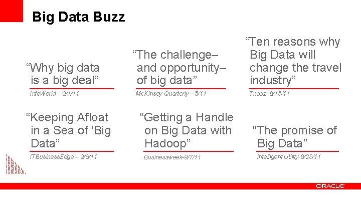 "Big Data Buzz ""Why big data is a big deal"" Info. World – 9/1/11"