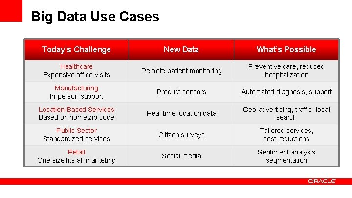 Big Data Use Cases Today's Challenge New Data What's Possible Healthcare Expensive office visits