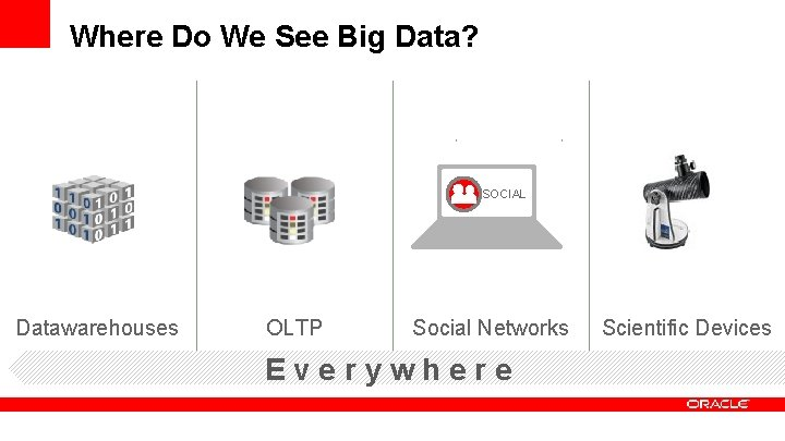 Where Do We See Big Data? SOCIAL Datawarehouses OLTP Social Networks Everywhere Scientific Devices