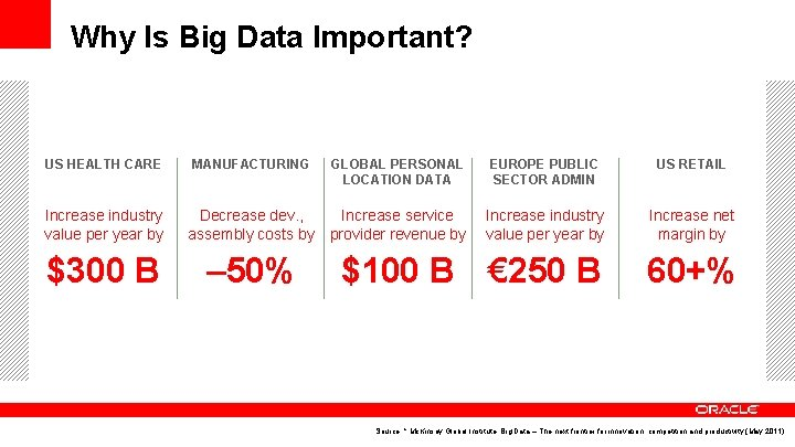 Why Is Big Data Important? US HEALTH CARE Increase industry value per year by