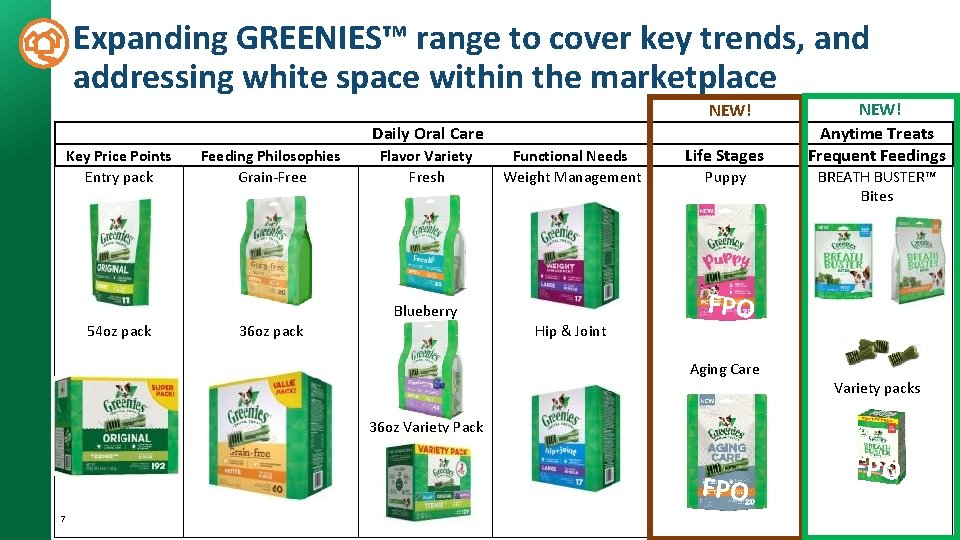 Expanding GREENIES™ range to cover key trends, and addressing white space within the marketplace