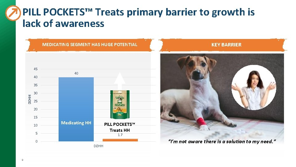 PILL POCKETS™ Treats primary barrier to growth is lack of awareness MEDICATING SEGMENT HAS