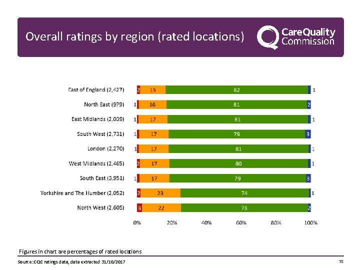 Overall ratings by region (rated locations) Figures in chart are percentages of rated locations