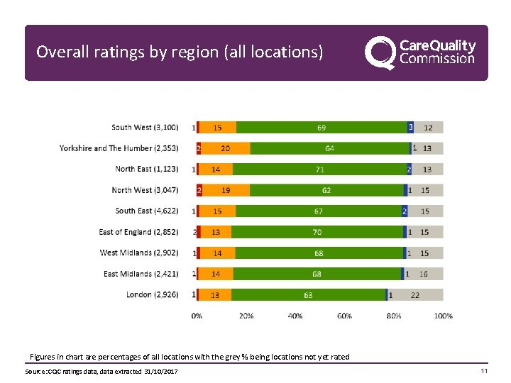 Overall ratings by region (all locations) Figures in chart are percentages of all locations