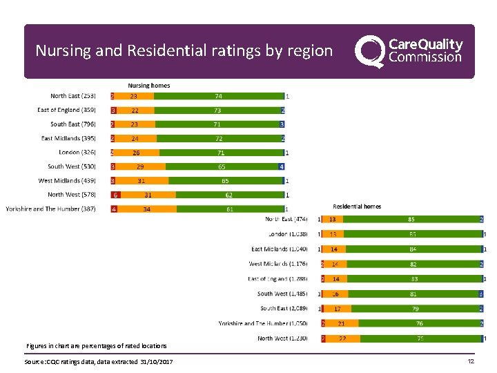Nursing and Residential ratings by region Figures in chart are percentages of rated locations