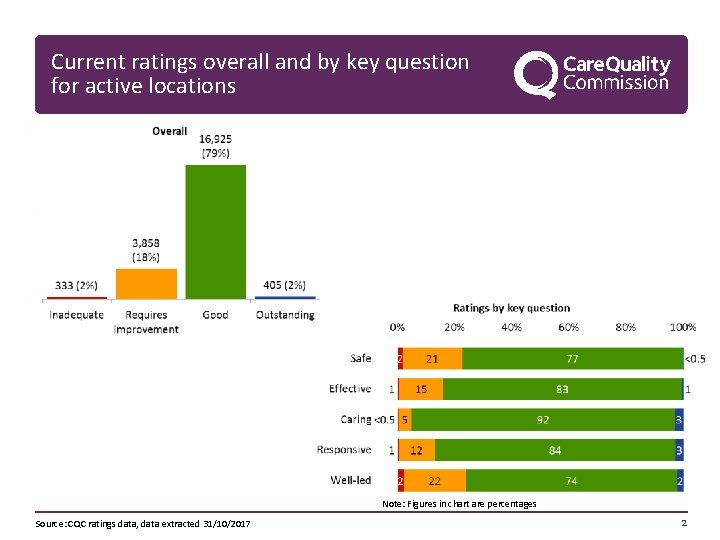Current ratings overall and by key question for active locations Note: Figures in chart