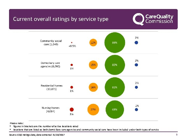 Current overall ratings by service type Please note: • figures in brackets are the