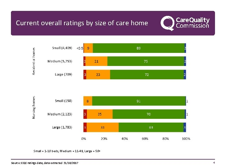Current overall ratings by size of care home Small = 1 -10 beds, Medium