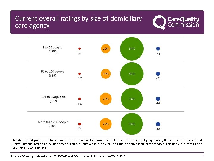 Current overall ratings by size of domiciliary care agency The above chart presents data