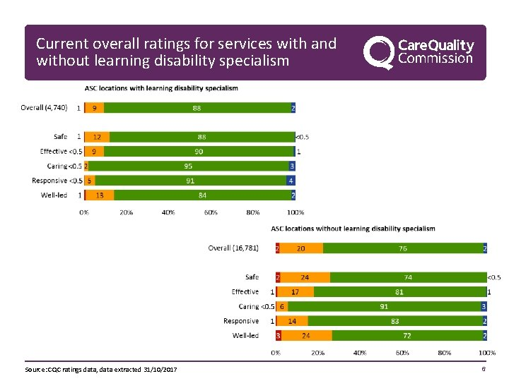 Current overall ratings for services with and without learning disability specialism Source: CQC ratings