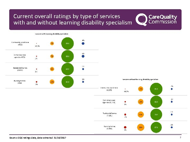 Current overall ratings by type of services with and without learning disability specialism Source: