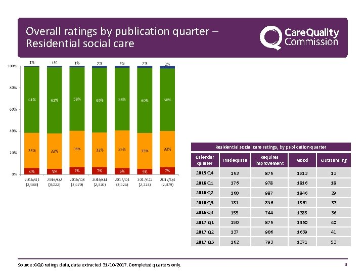 Overall ratings by publication quarter – Residential social care ratings, by publication quarter Source: