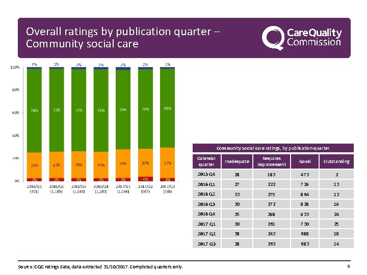 Overall ratings by publication quarter – Community social care ratings, by publication quarter Source: