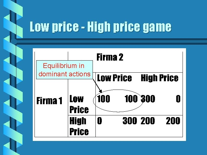Low price - High price game Equilibrium in dominant actions